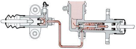 最近知った油圧クラッチの自動調整機構について勉強