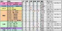 タイヤ性能比較~コンフォート系(アジアンメイン(笑))