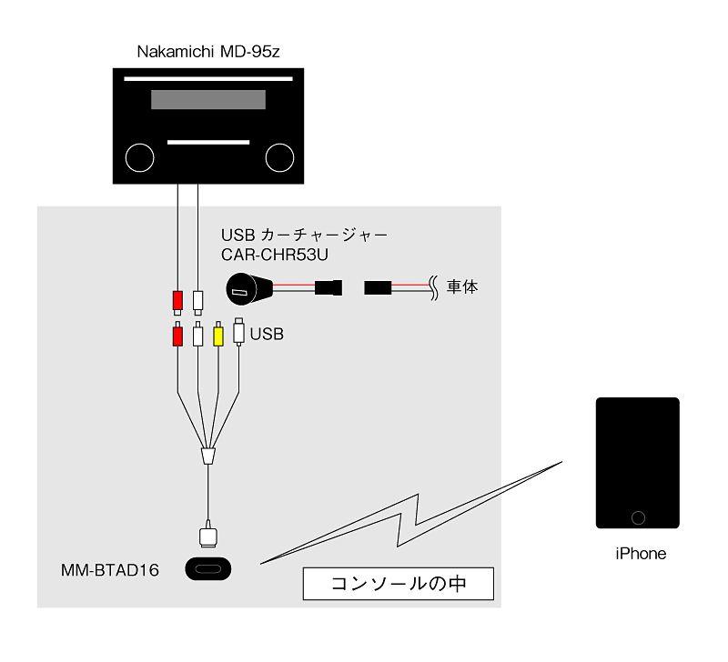 iPhone 3GSを車載(Bluetoothオーディオレシーバーを使ってみる)