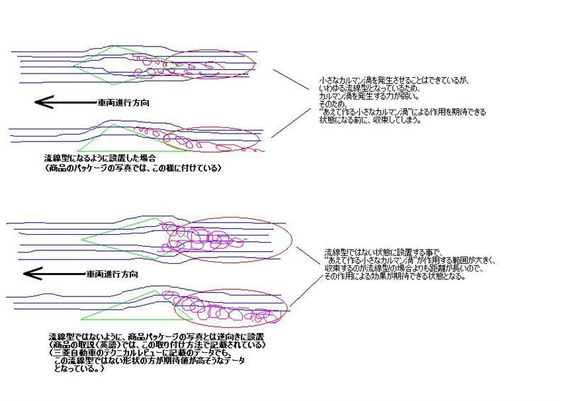 ボルテックスジェネレーター:空気抵抗の低減(カルマン渦との共存)を考える