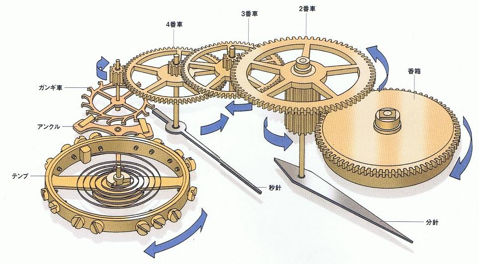用】体験学習:機械式時計 ... : 時計 学習用 : すべての講義