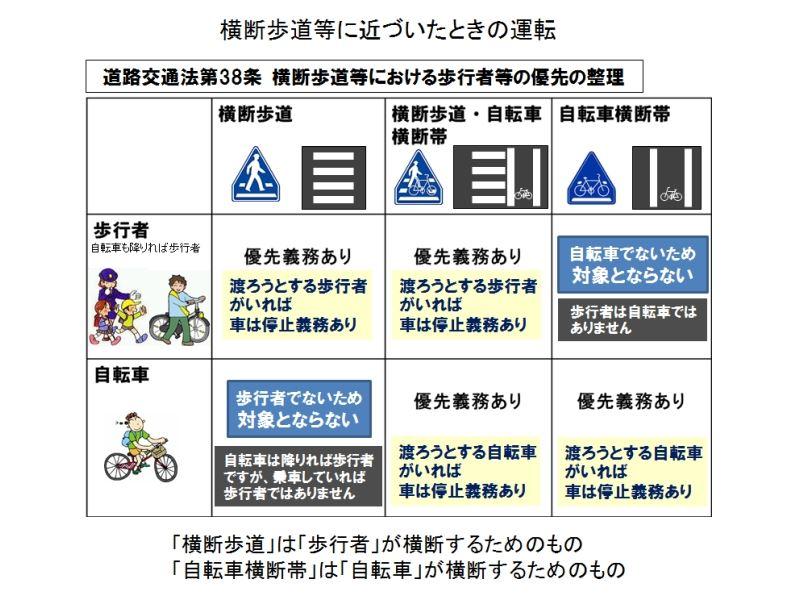 自転車の 道路交通法 自転車 歩行者信号 : 下のイラストは確認した内容 ...