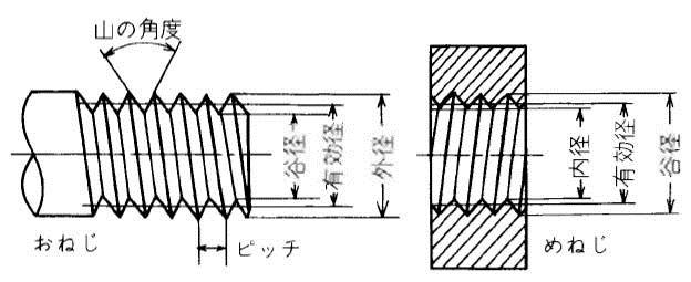 簡易赤道儀への道「簡易赤道儀の構造」|サンクラちゃん日記 ...