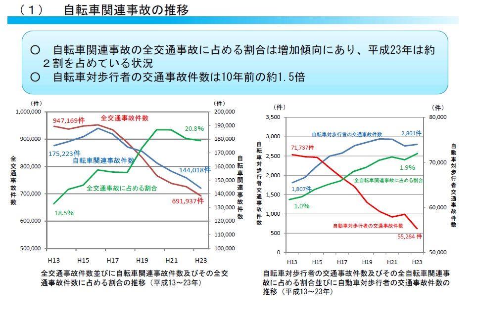 自転車の 自転車 交通事故 件数 : 年別の事故件数/割合の推移を ...