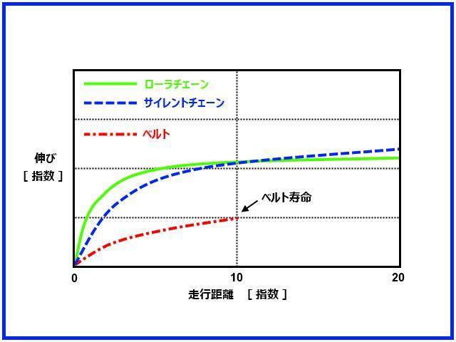サイレントチェーン摩耗伸び対策 Part1 - 特性・構造とオイル! -