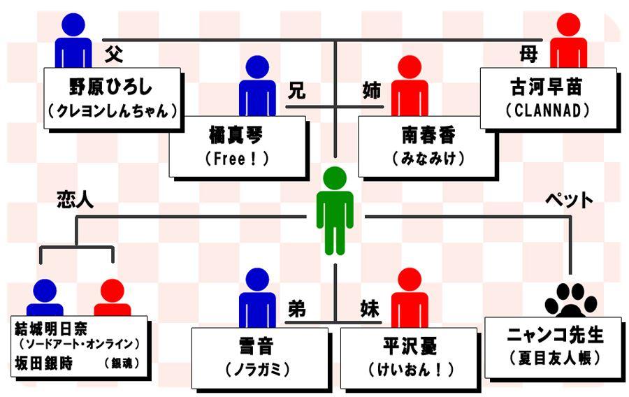 「アニメファンが選ぶ理想の家族キャラクター調査 」 2014 発表